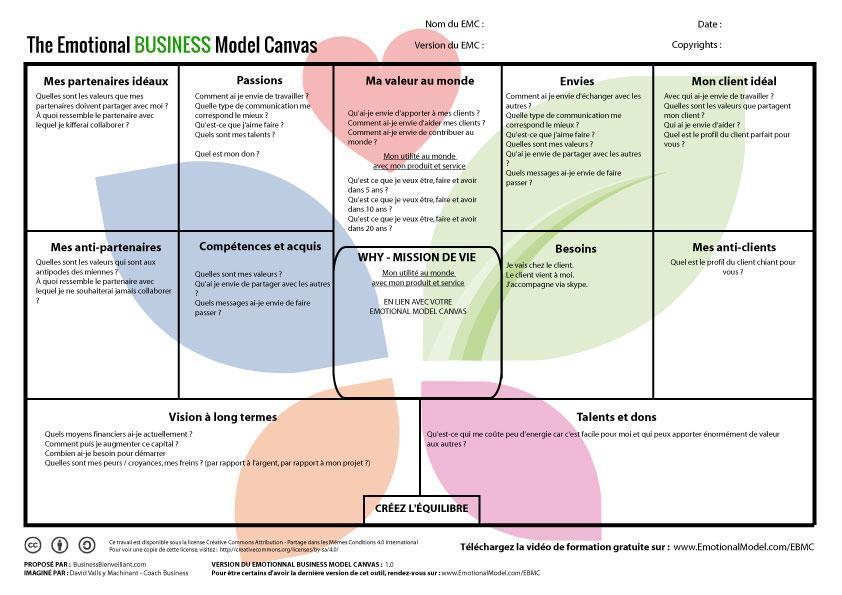 Analyse du business model canvas motionnel 12 cases for Je veux creer mon entreprise mais dans quoi